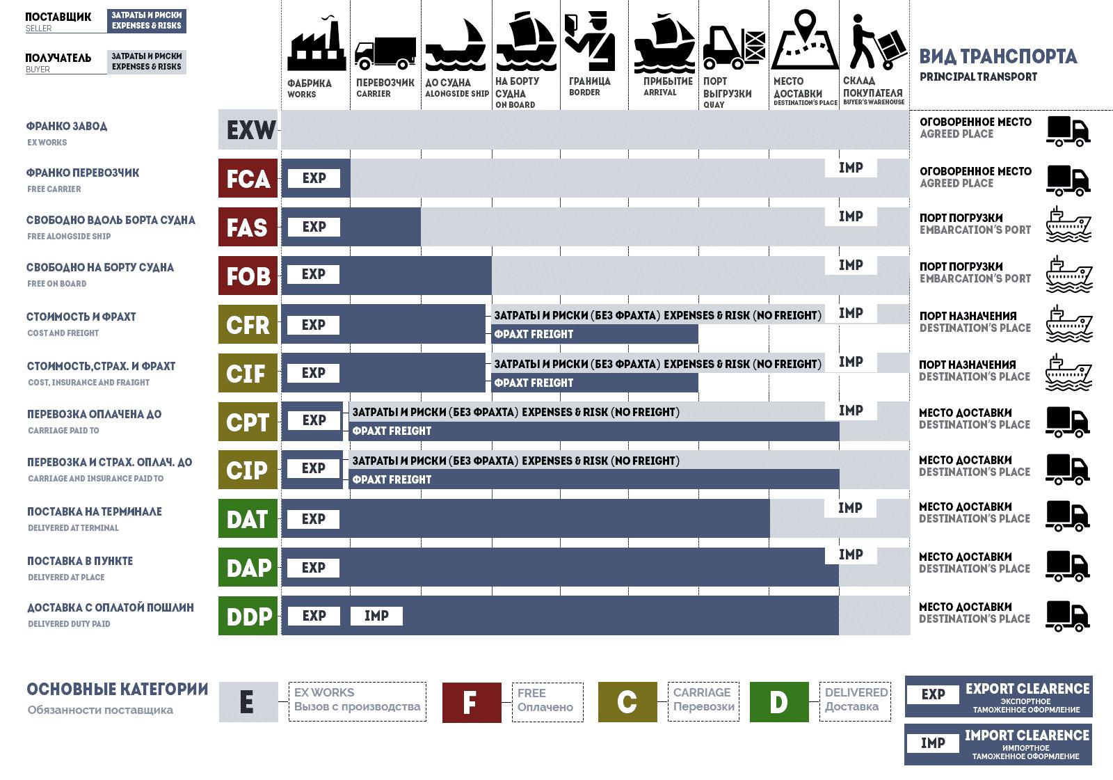 Графическое описание условий Инкотермс 2010